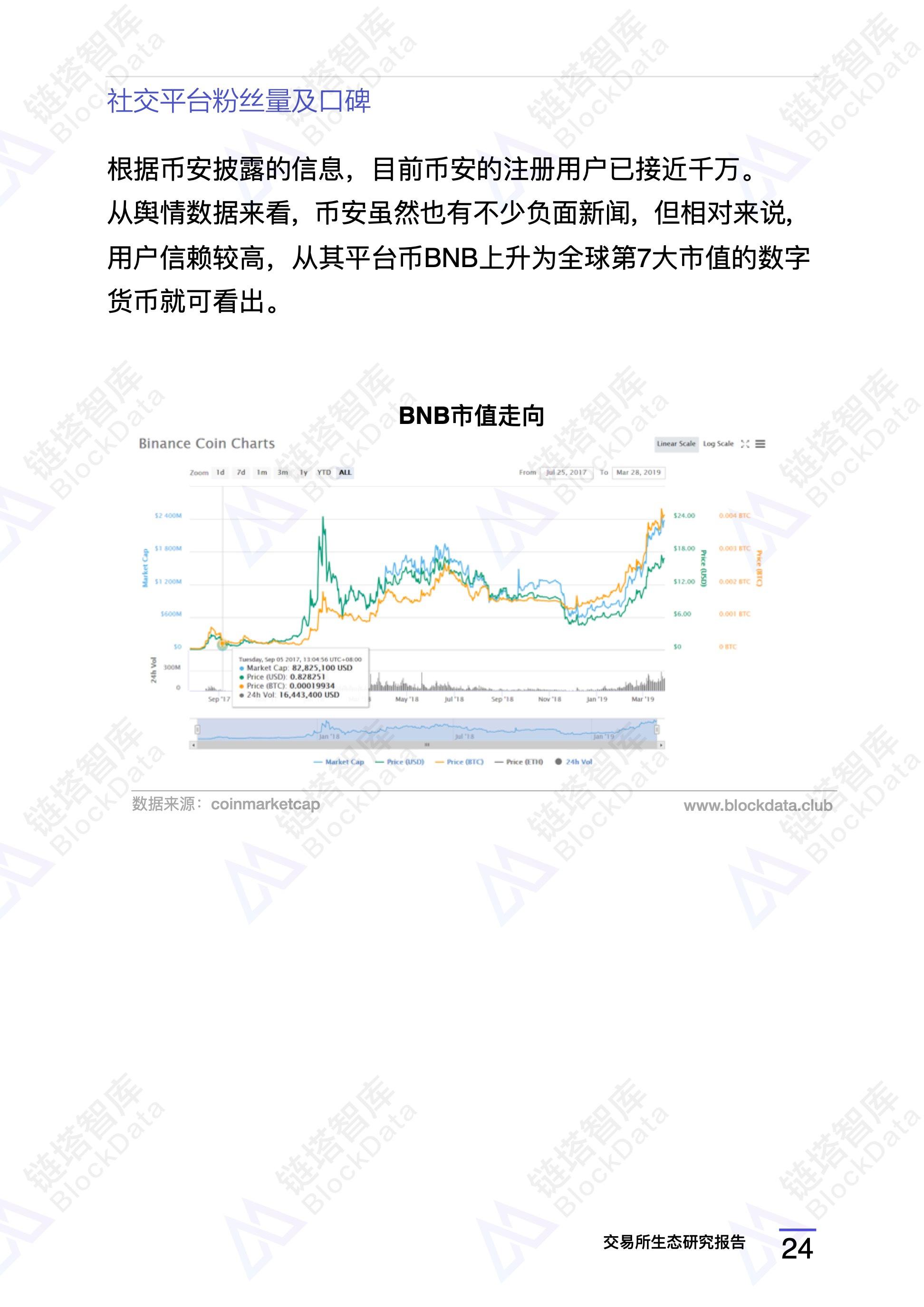 交易所3月生态研究:主流交易所均发力IEO业务 | 链塔智库