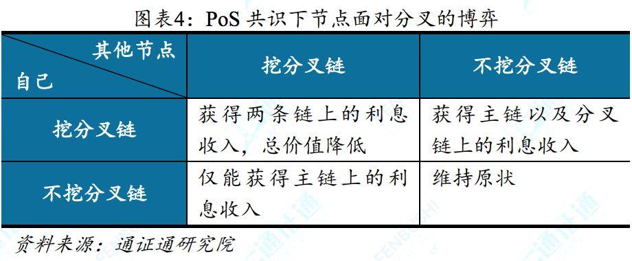 PoS共识机制及设计哲学——区块链技术引卷之五