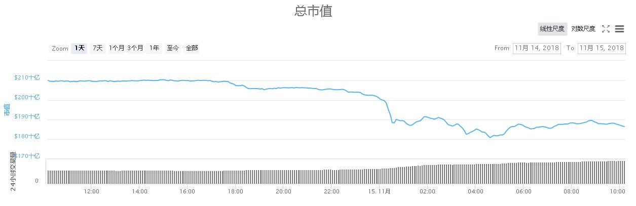 BCH硬分叉前夜血洗大盘,加密货币市场总市值创12个月新低