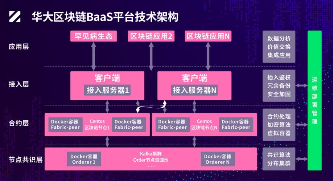 华大基因追风做BaaS平台,基因科技和区块链能碰撞出什么未来?