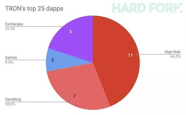 EOS现状: 72%应用涉赌被列为高危, 说好的诗和远方, 你竟沦落成了这样?