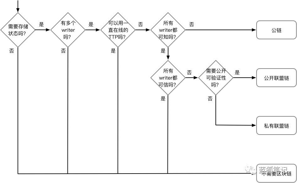 哪些适合用区块链?哪些不适合?