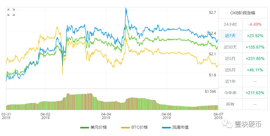 比特币现价5156美元,周涨幅25.66%;OKEX 3月份合约交易量全球第一