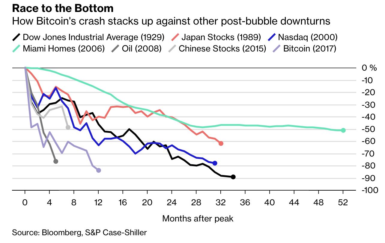 与诸多历史上的泡沫对比——比特币真的触底了吗?