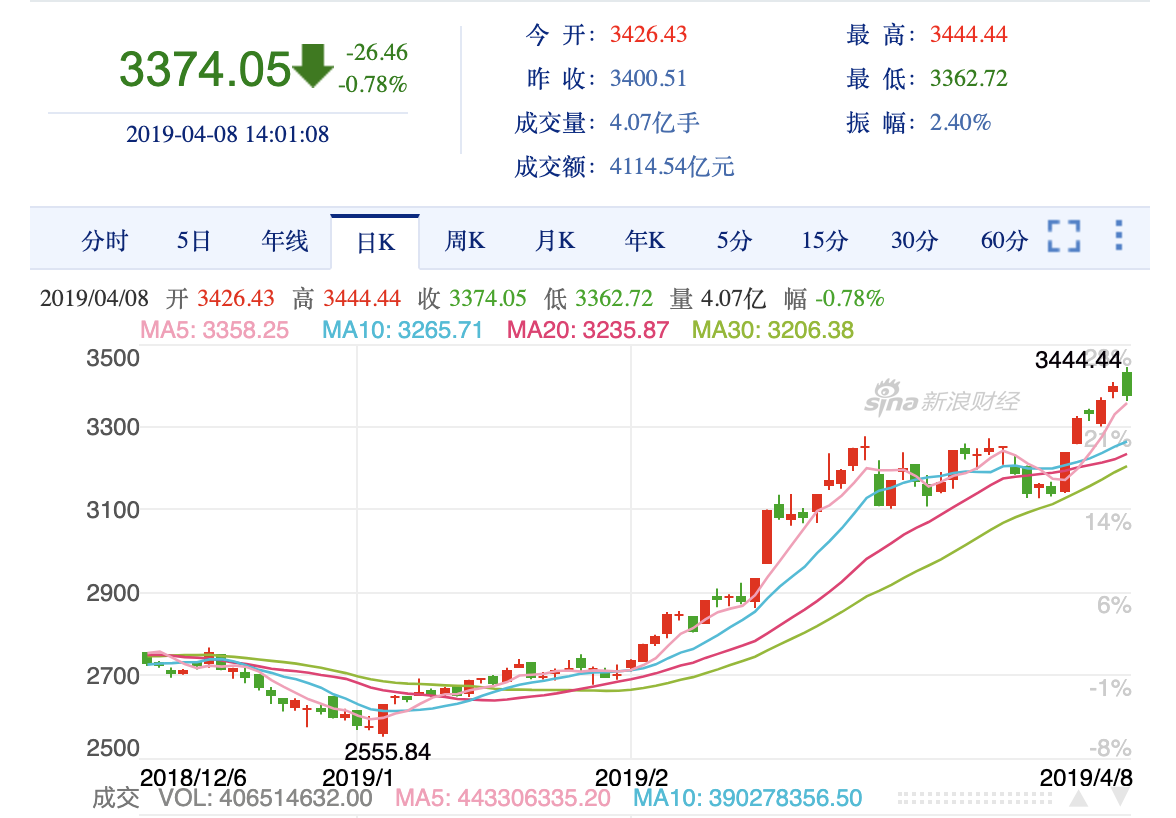 SDT溢价超4%,中国市场需求不断上升,牛市真来了?
