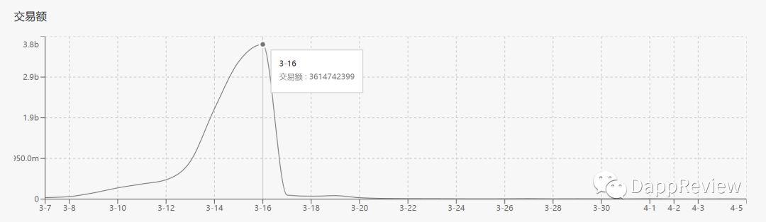论一个单日7.2亿流水Dapp的倒下