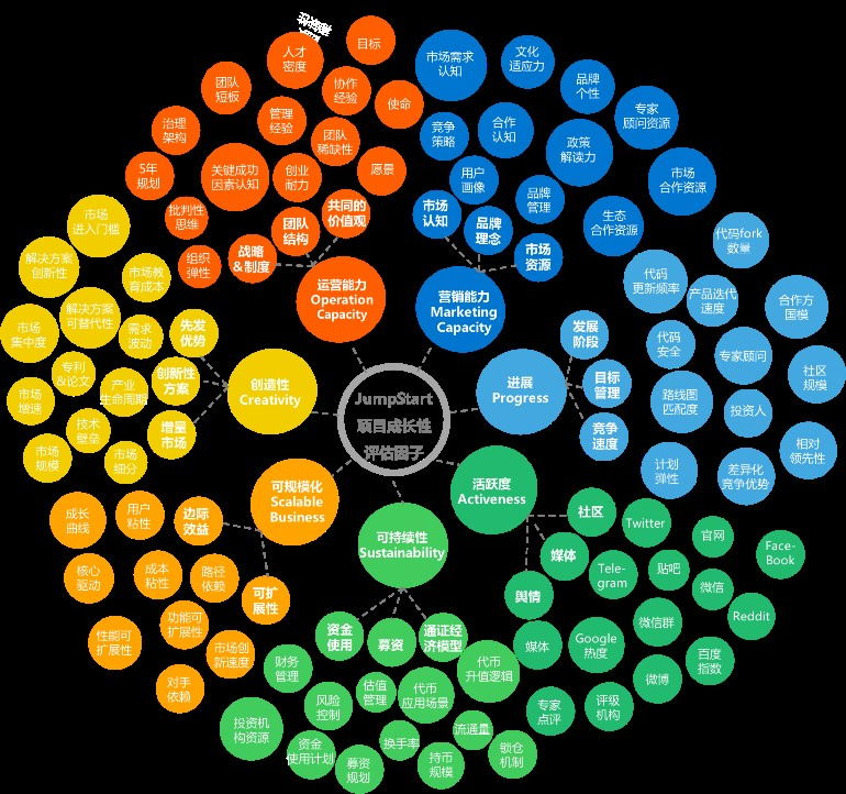 OKEx CEO Jay:Jumpstart 将由7大维度筛选100个候选项目