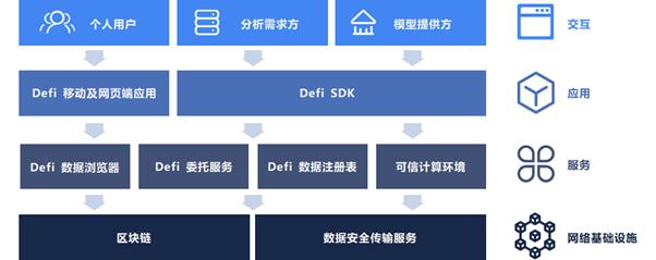 独家对话Bit-Z Beniwide首期项目Defi CEO:项目上所主要看这3点