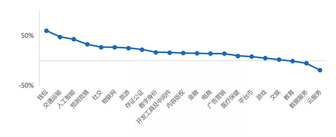 上周周报:主流币持续吸血,BCH涨幅近100%