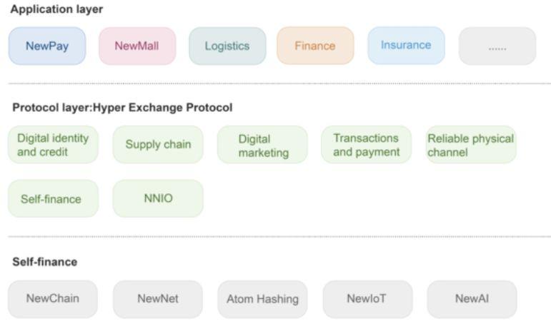 火币Prime第二个项目Newton全解 | BlockVC观察