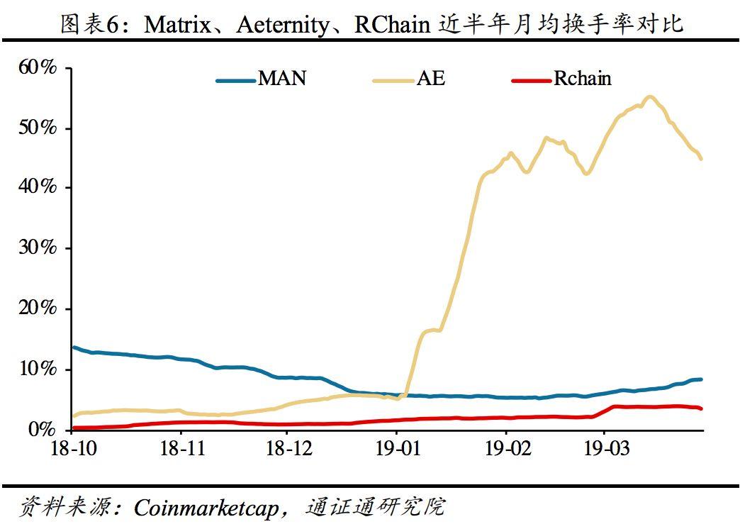 Matrix:新一代智能区块链 | BiQuan Choice评级