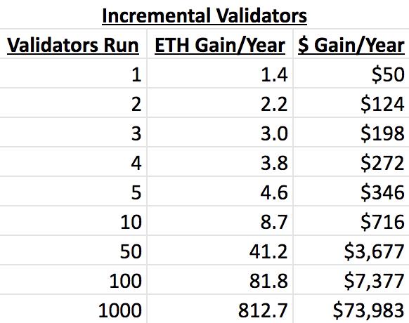 以太坊2.0经济学:进入PoS时代后ETH的通胀率有多少?