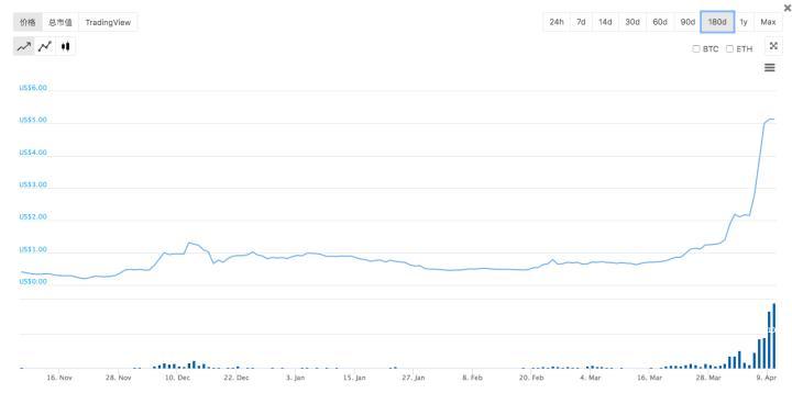 很多人说会取代IEO的「模式币」究竟是什么?