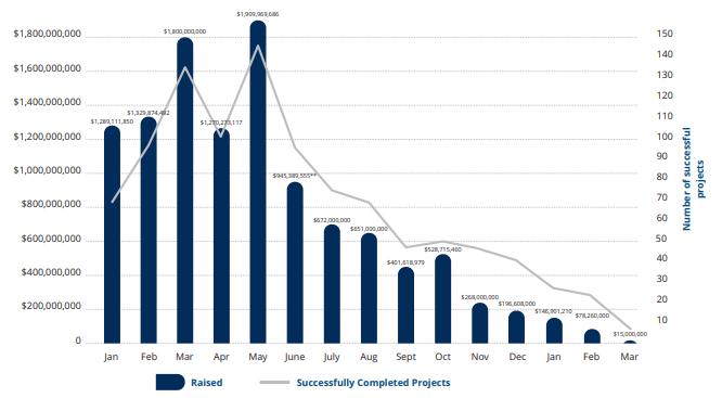 TokenGazer:以太坊ICO数据创新低,DeFi领域发展迅速|火星号首发