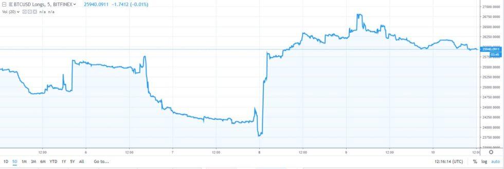 早有预料?BTC大涨之前,机构投资者多头持仓增长88%
