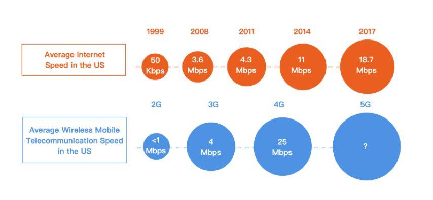 互联网与区块链革命:我们是在1994年吗?下一步该怎么办?