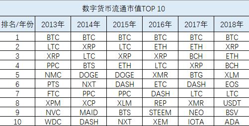 盘点币圈市值TOP100项目,论应用落地牛顿Newton能排进TOP20