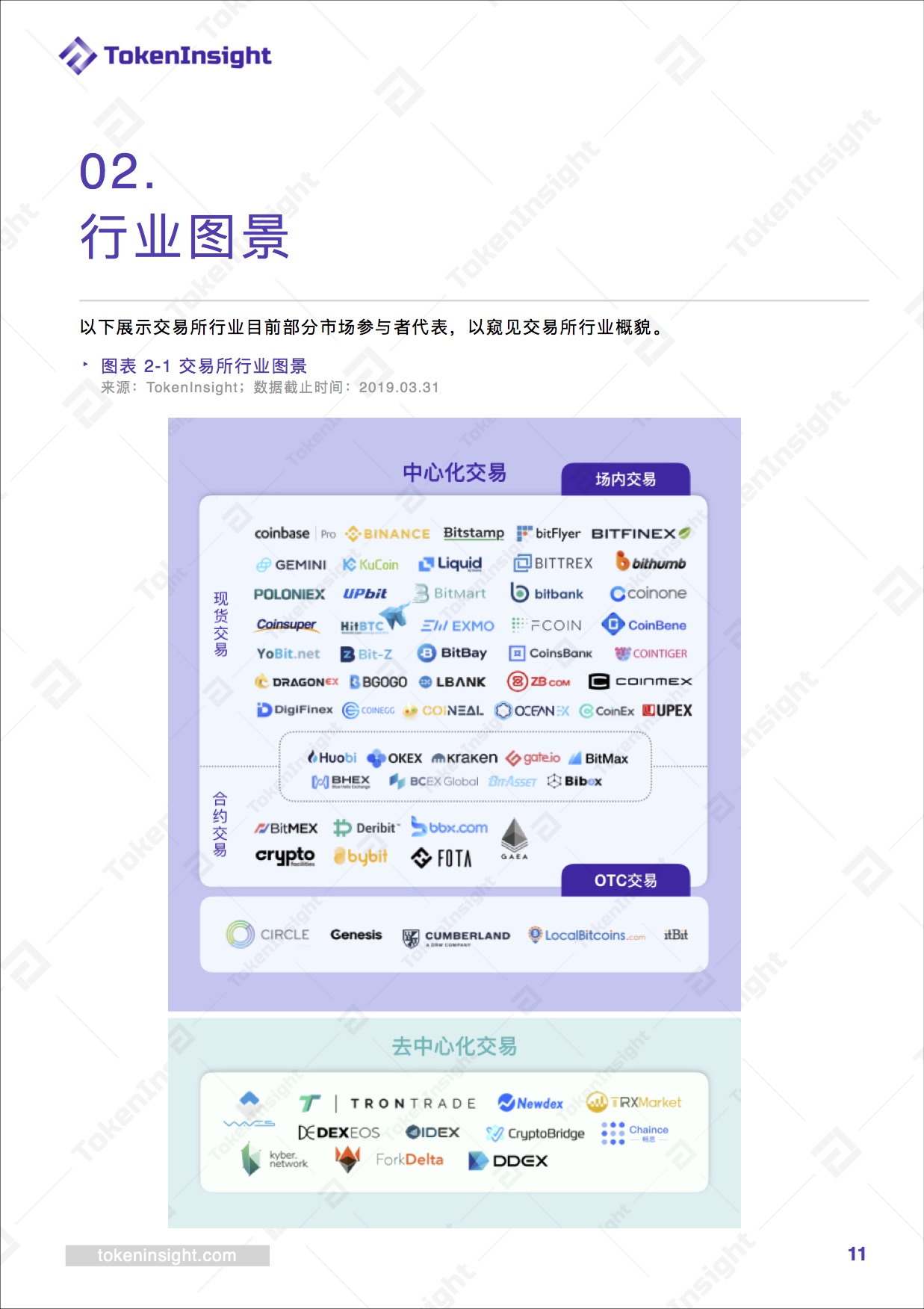 交易所行业2019 Q1报告暨评级更新   TokenInsight