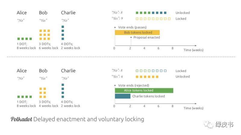 面对基本无人参与的区块链治理,这两个区块链明星项目如何革新?