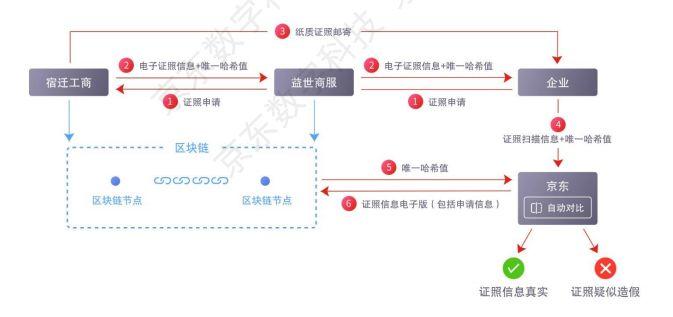 拆解95页「京东区块链白皮书」:5大场景、14大领域全面覆盖