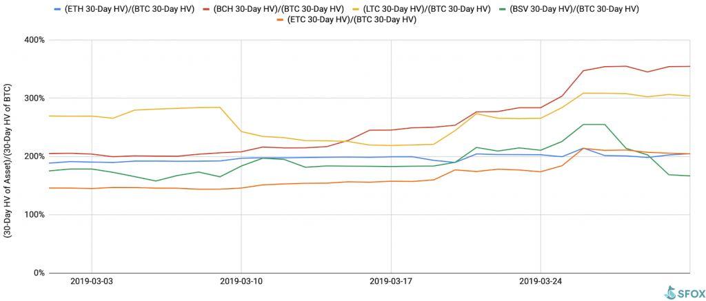 SFOX报告显示:加密市场4月仍处于温和看涨状态