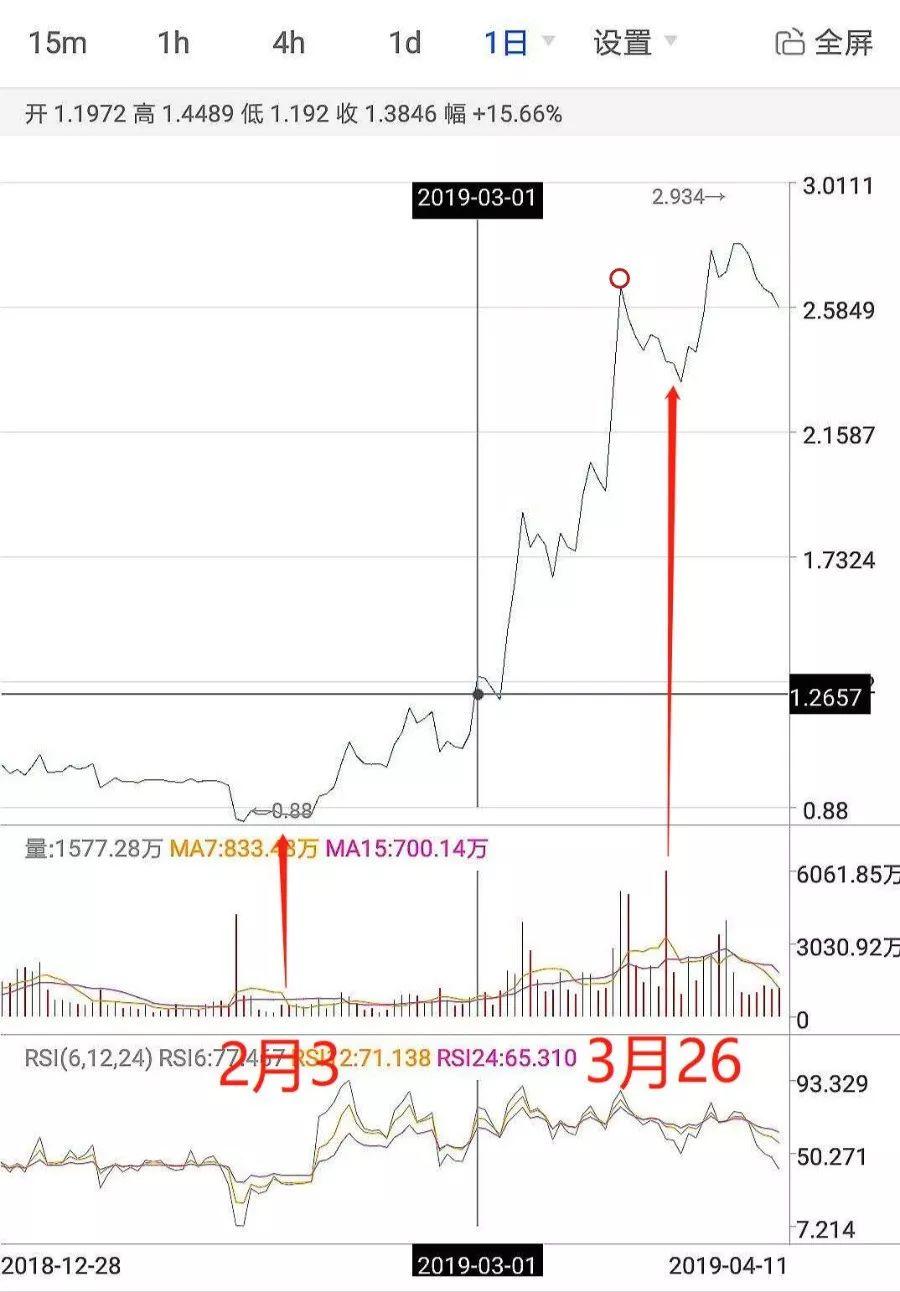 IEO简史:它是如何点燃2019交易所大战的?