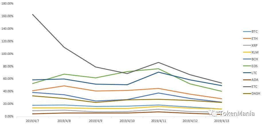 2019年第15周行情分析:冲高回调,缩量盘整 | TAMC研究院