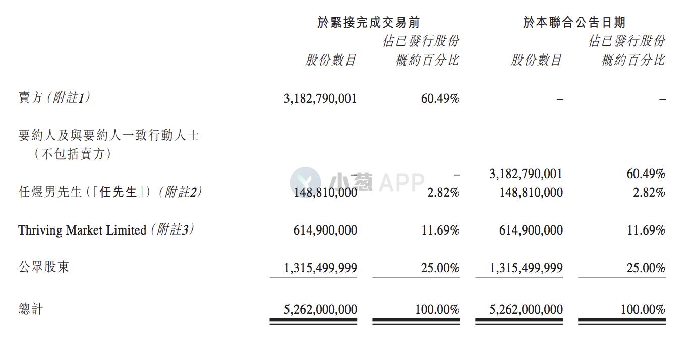 徐明星卸任OKCoin法人,但仍掌控近80%的股权