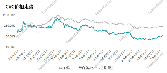 TokenGazer | Civic:市场认可难掩行业痛点,线下布局谋求未来发展