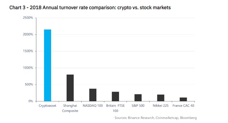 币安研究院最新报告解读:加密资产市场可能已经触底