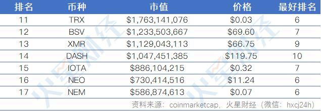加密货币Top10洗牌史:6大币种全勤,BNB成最大黑马(附最全走势图)