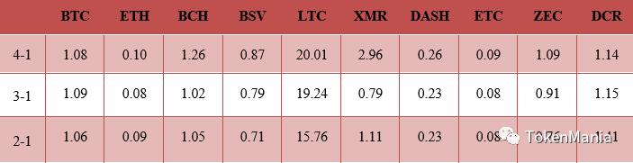 TAMC研究院:2019年3月挖矿市场收益报告