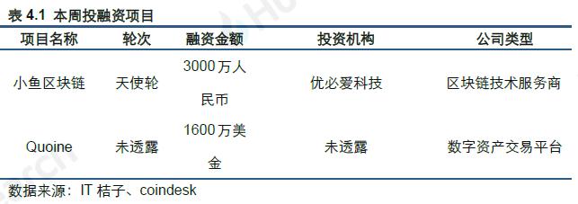 火币区块链行业周报:TOP100项目中23个项目市值有不同程度上涨