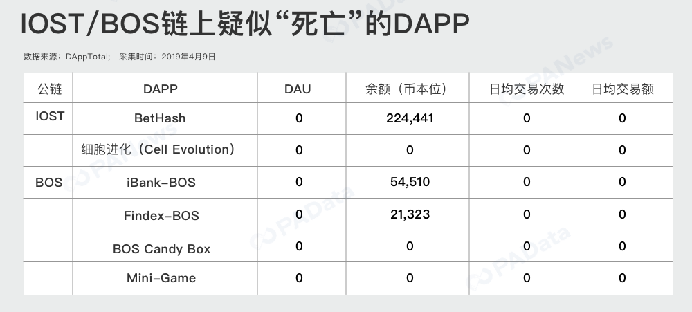 "IOST和BOS的DApp生态走红?真实数据这样""打脸"""