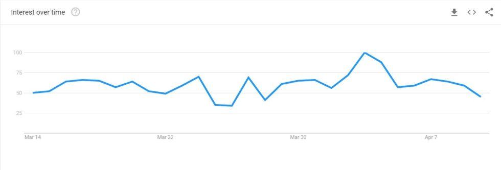 追涨杀跌!谷歌趋势数据显示投资者总在上涨之后才想买入