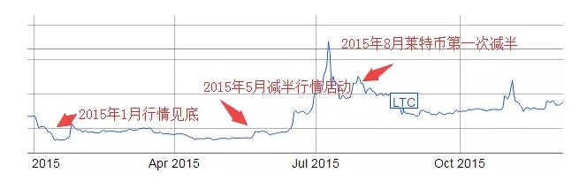 莱特币算力创历史新高,价格还有多大上涨空间?