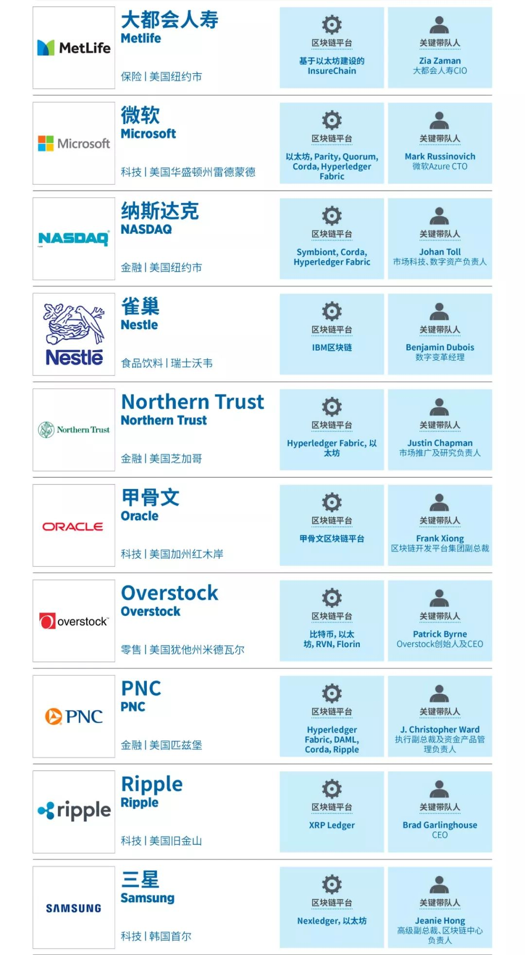 福布斯公布全球区块链50强 蚂蚁金服、富士康入选