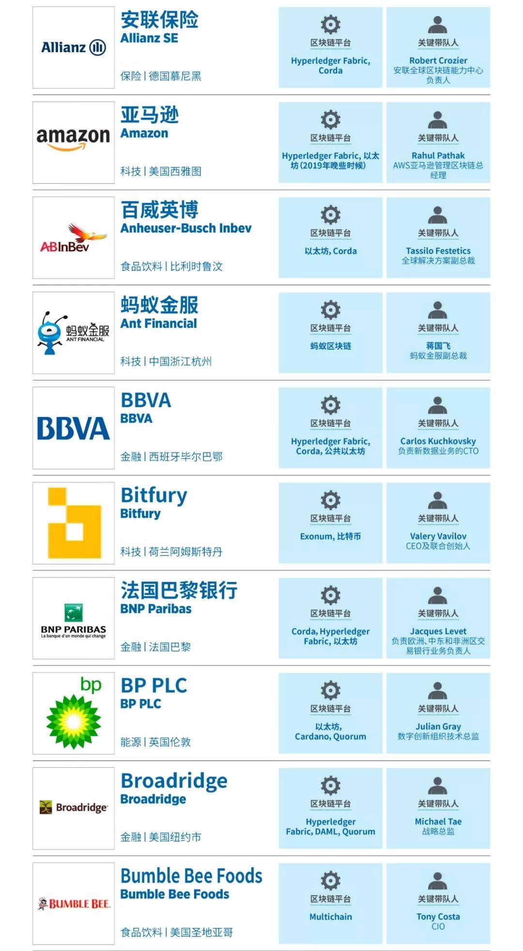 福布斯公布全球区块链50强,蚂蚁金服、富士康入选(附完整榜单)