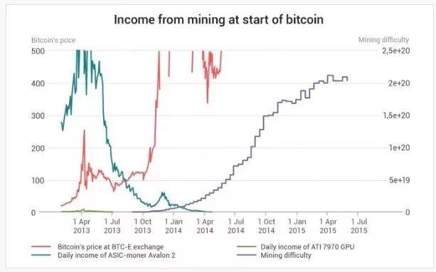 神秘矿工挖出180万枚BTC,是中本聪吗?
