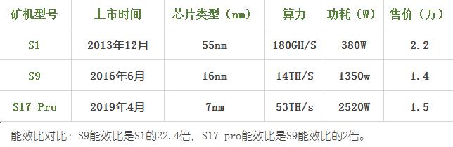 """比特币矿机迭代:一场7nm芯片引发的""""军备竞赛"""""""