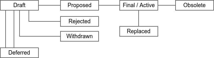 比特币治理:什么是BIP(比特币改进提案)以及它们如何运作?