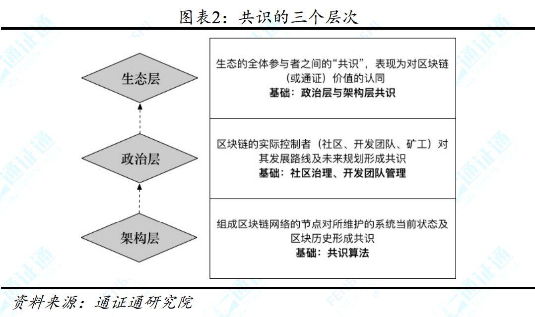 公链共识与治理迷局——区块链技术引卷之六