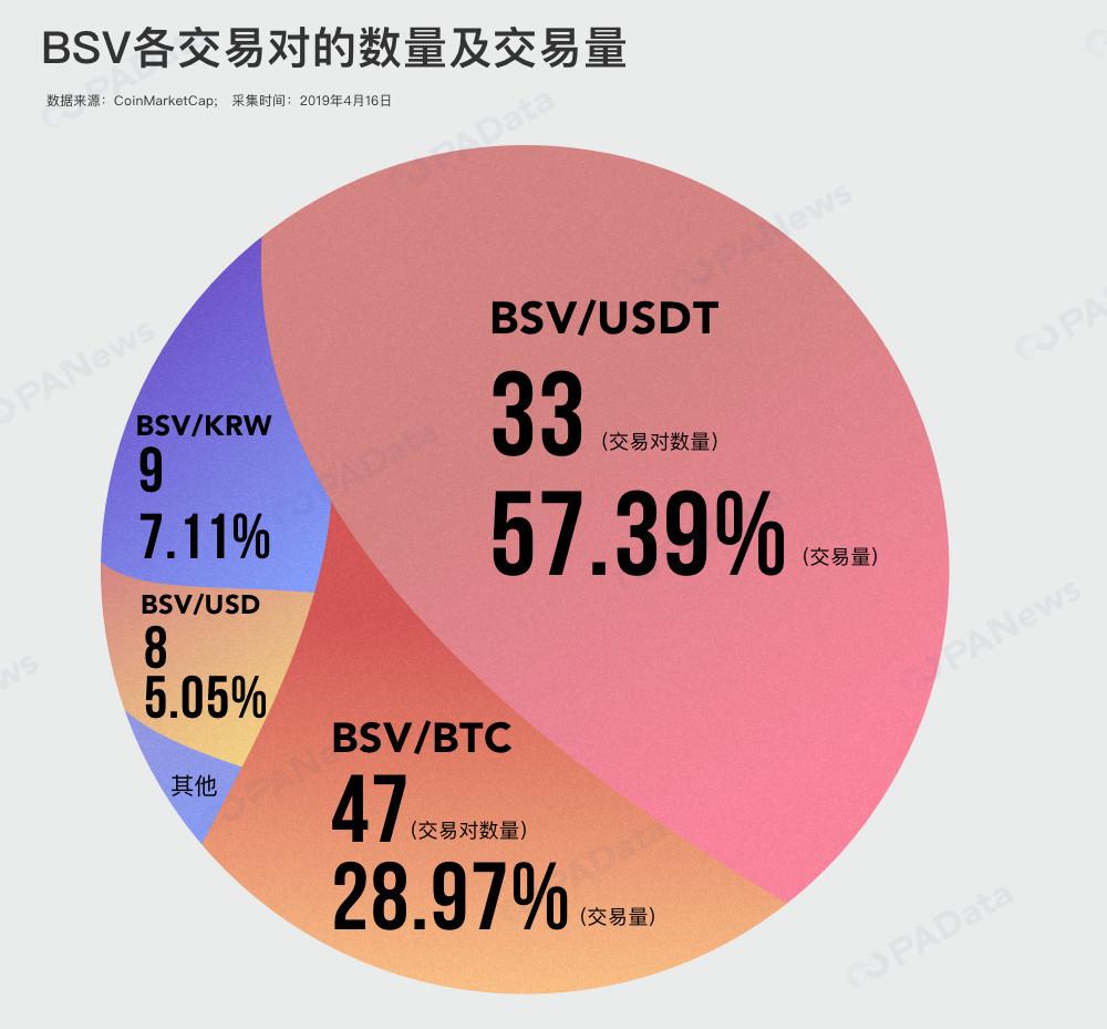 """数据透视BCHSV""""被下架""""后的交易所博弈"""