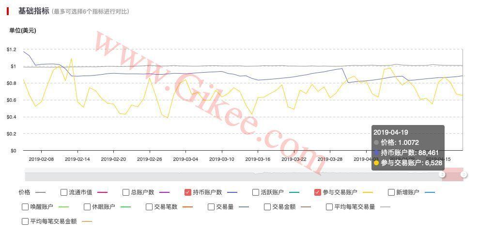 USDT链上数据达到历史高位,场外资金在加速入场?