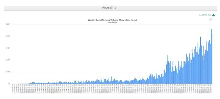 阿根廷央行无力抑制通货膨胀,迫使当地居民转向比特币