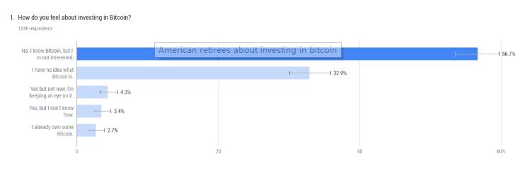 报告:约3%的美国退休人员拥有比特币