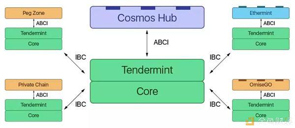 深度挖掘Cosmos背后的技术实现