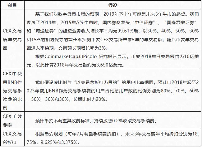 BNB价值评估分析报告