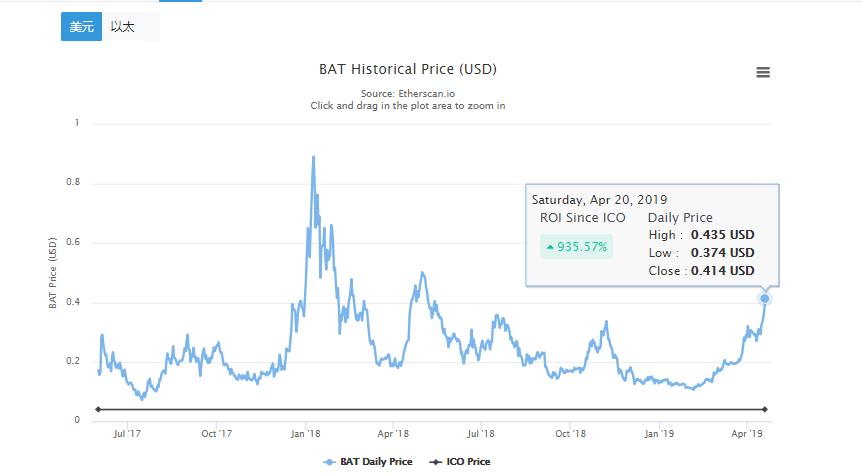 两个月上涨近300%,领先众多主流币,是时候认识一下BAT了