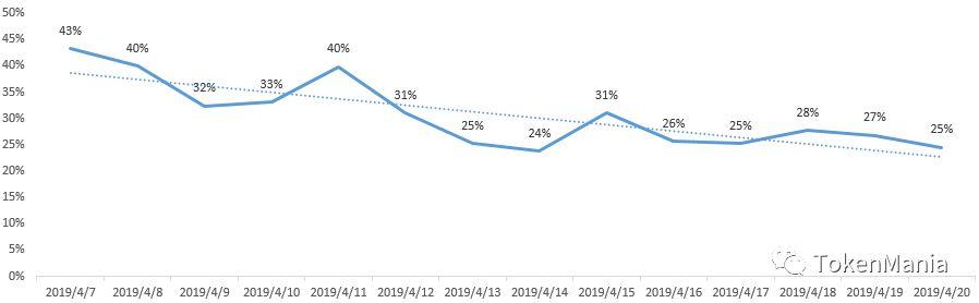 2019年第16周行情分析:缩量上涨,高位震荡 | TAMC研究院